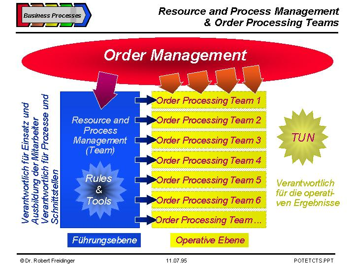 Resource + Process Management and Order Processing Teams